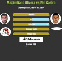 Maximiliano Olivera vs Elio Castro h2h player stats