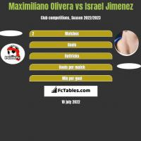 Maximiliano Olivera vs Israel Jimenez h2h player stats