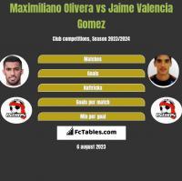Maximiliano Olivera vs Jaime Valencia Gomez h2h player stats