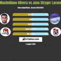 Maximiliano Olivera vs Jens Stryger Larsen h2h player stats