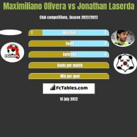 Maximiliano Olivera vs Jonathan Laserda h2h player stats
