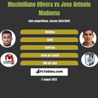 Maximiliano Olivera vs Jose Antonio Maduena h2h player stats