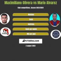Maximiliano Olivera vs Mario Alvarez h2h player stats