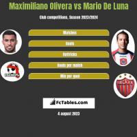 Maximiliano Olivera vs Mario De Luna h2h player stats