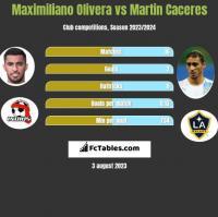 Maximiliano Olivera vs Martin Caceres h2h player stats