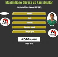 Maximiliano Olivera vs Paul Aguilar h2h player stats