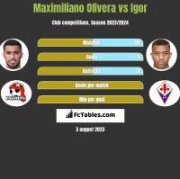 Maximiliano Olivera vs Igor h2h player stats