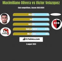 Maximiliano Olivera vs Victor Velazquez h2h player stats