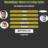 Maximiliano Olivera vs Irving Zurita h2h player stats