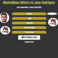 Maximiliano Olivera vs Jose Rodriguez h2h player stats