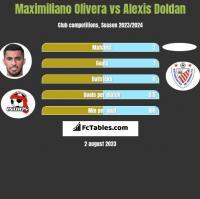 Maximiliano Olivera vs Alexis Doldan h2h player stats