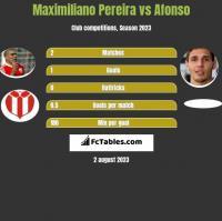 Maximiliano Pereira vs Afonso h2h player stats