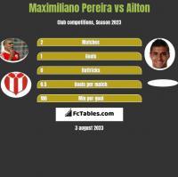 Maximiliano Pereira vs Ailton h2h player stats