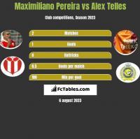 Maximiliano Pereira vs Alex Telles h2h player stats