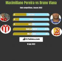 Maximiliano Pereira vs Bruno Viana h2h player stats