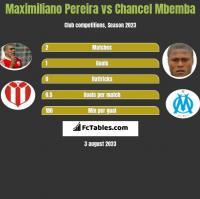Maximiliano Pereira vs Chancel Mbemba h2h player stats