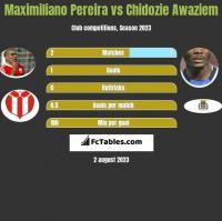 Maximiliano Pereira vs Chidozie Awaziem h2h player stats