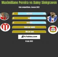 Maximiliano Pereira vs Daley Sinkgraven h2h player stats
