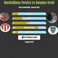 Maximiliano Pereira vs Douglas Grolli h2h player stats
