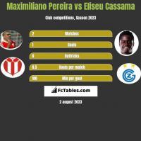 Maximiliano Pereira vs Eliseu Cassama h2h player stats