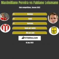Maximiliano Pereira vs Fabiano Leismann h2h player stats