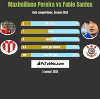 Maximiliano Pereira vs Fabio Santos h2h player stats