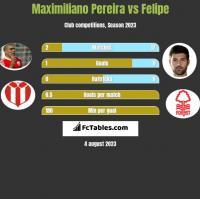 Maximiliano Pereira vs Felipe h2h player stats