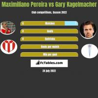 Maximiliano Pereira vs Gary Kagelmacher h2h player stats