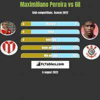 Maximiliano Pereira vs Gil h2h player stats