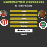Maximiliano Pereira vs Goncalo Silva h2h player stats