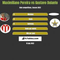 Maximiliano Pereira vs Gustavo Dulanto h2h player stats