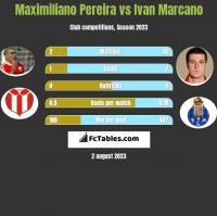 Maximiliano Pereira vs Ivan Marcano h2h player stats