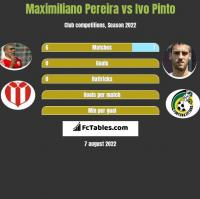 Maximiliano Pereira vs Ivo Pinto h2h player stats