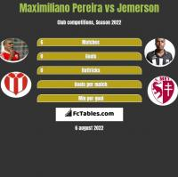 Maximiliano Pereira vs Jemerson h2h player stats