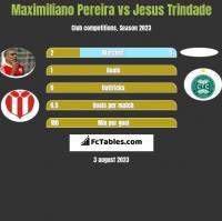 Maximiliano Pereira vs Jesus Trindade h2h player stats