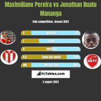 Maximiliano Pereira vs Jonathan Buatu Mananga h2h player stats