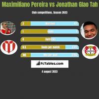 Maximiliano Pereira vs Jonathan Glao Tah h2h player stats