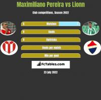 Maximiliano Pereira vs Lionn h2h player stats