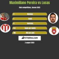 Maximiliano Pereira vs Lucas h2h player stats