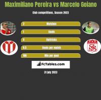 Maximiliano Pereira vs Marcelo Goiano h2h player stats