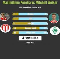 Maximiliano Pereira vs Mitchell Weiser h2h player stats