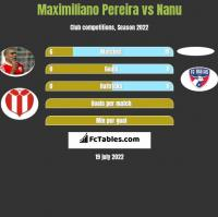 Maximiliano Pereira vs Nanu h2h player stats