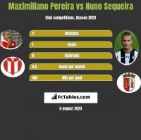 Maximiliano Pereira vs Nuno Sequeira h2h player stats