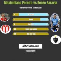Maximiliano Pereira vs Renzo Saravia h2h player stats