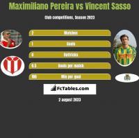 Maximiliano Pereira vs Vincent Sasso h2h player stats