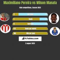 Maximiliano Pereira vs Wilson Manafa h2h player stats