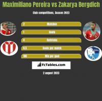 Maximiliano Pereira vs Zakarya Bergdich h2h player stats