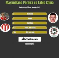 Maximiliano Pereira vs Fabio China h2h player stats