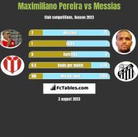 Maximiliano Pereira vs Messias h2h player stats