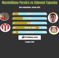 Maximiliano Pereira vs Edmond Tapsoba h2h player stats